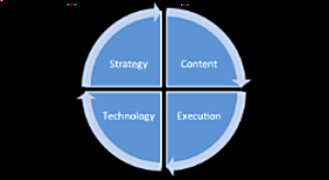 4_roles_of_marketing