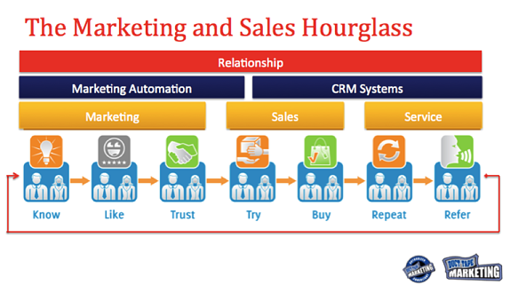 Sales and Marketing Automation in the Duct Tape Markeitng Hourglass