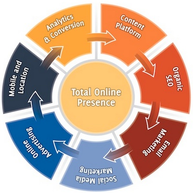 total_online_presence