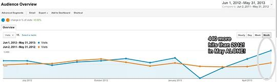 Screenshot of client's Google Analytics