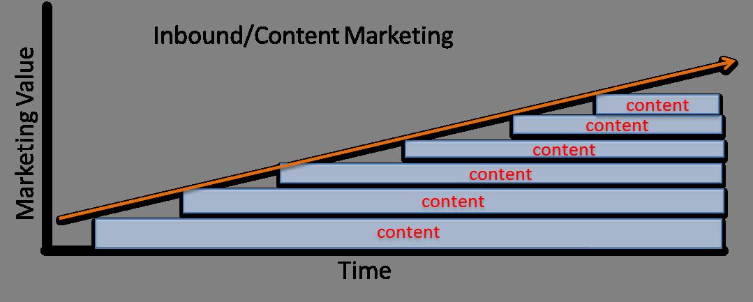 Inbound Marketing Content Timeline Graph