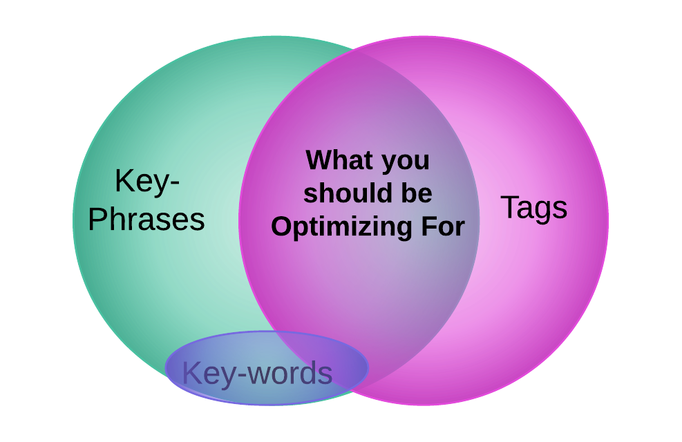 Key Phrases and Key-words Venn Diagram