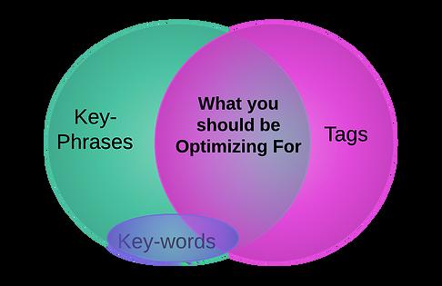 Key Phrases and Key-words Venn Diagram