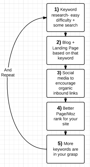 5 step process for content based SEO