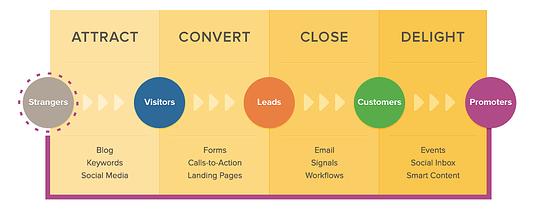 Hubspot inbound marketing diagram