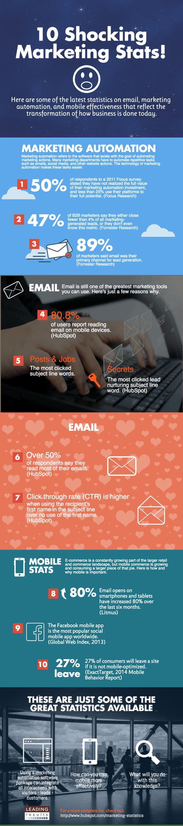 10-shocking-marketing-stats.png