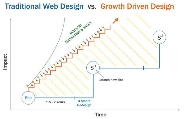 Growth-driven-design-compared-to-traditional-design