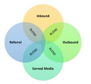 inbound, outbound, earned media, referral, blend.png