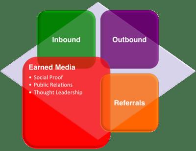 marketing-grid-earned-media-focus.png