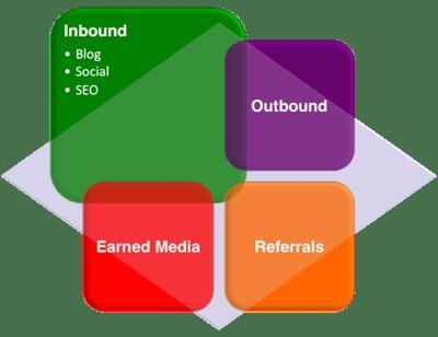marketing-grid-inbound-focus.png