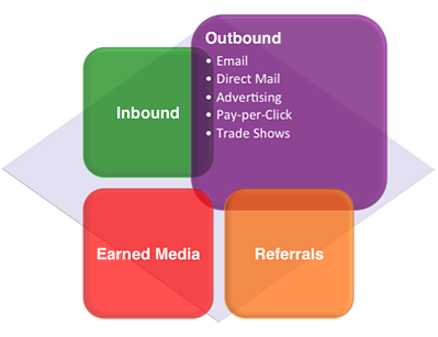 marketing-grid-outbound-focus.png