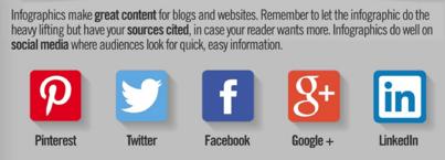 social sharing short info graphic