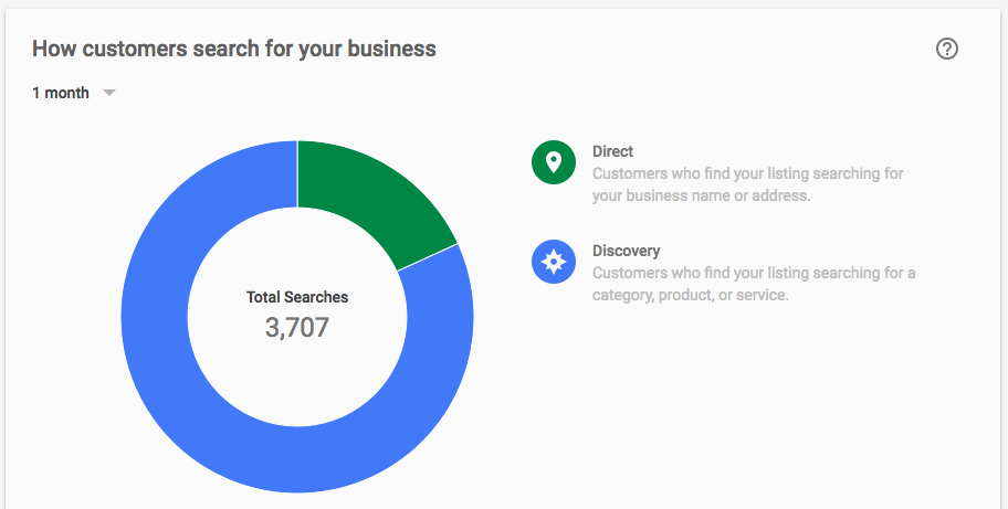 How customer search for your business on Google My Business insights.png