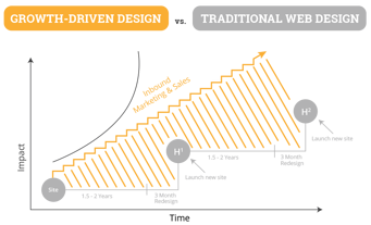 growth-driven-design-chart