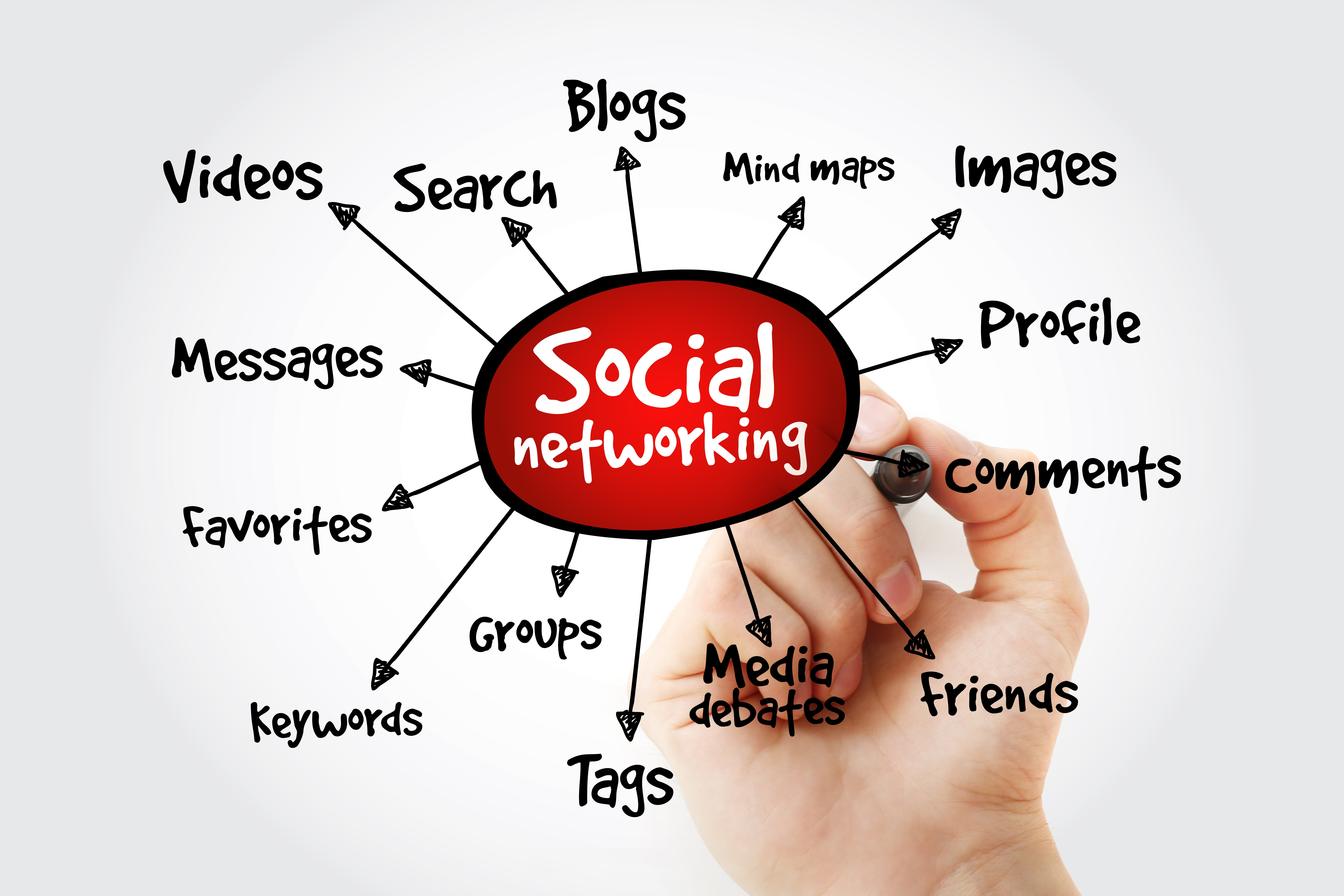 social bookmarking, networking, tags, profiles, accounts, friends, keywords, search, SEO