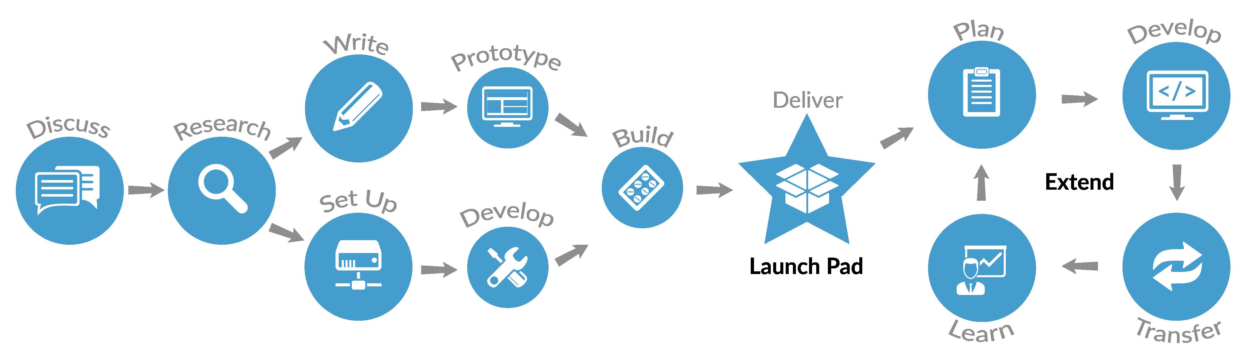 web_dev_process-01