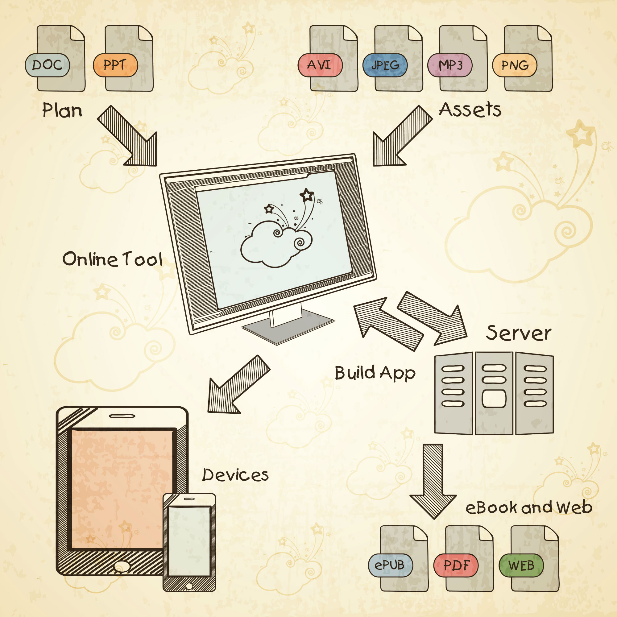 digital assets, flow chart, plans, servers, devices.jpg